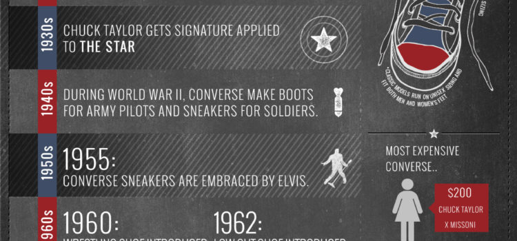 The history of Converse shoes #infografia #infographic #curiosidades