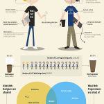 Web designers vs web developers #infografia #infographic #humor