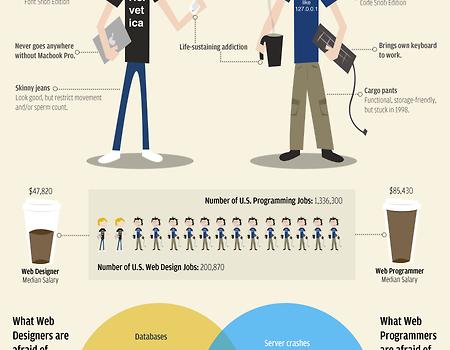 Web designers vs web developers #infografia #infographic #humor