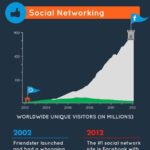 Antes y después de Internet 2002 – 2012 #infografia #infographic #internet