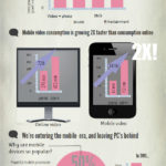 Acabarán con Youtube los dispositivos móviles? #infografía #infographic #youtube