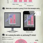 Acabarán con Youtube los dispositivos móviles? #infografía #infographic #youtube