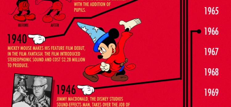 La historia de Mickey Mouse #infografia #infographic #curiosidades