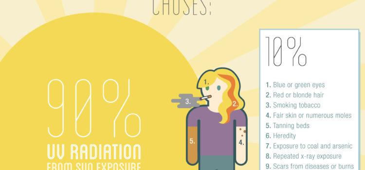 Lo que deberías saber sobre el cáncer de piel #infografia #infographic #salud