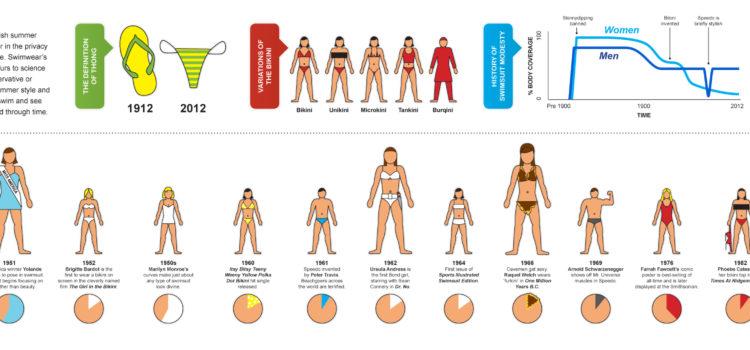 La historia del traje de baño. #infografia #infographic #curiosidades