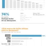 Estudio de mercado sobre desayunos #infografia #infographic