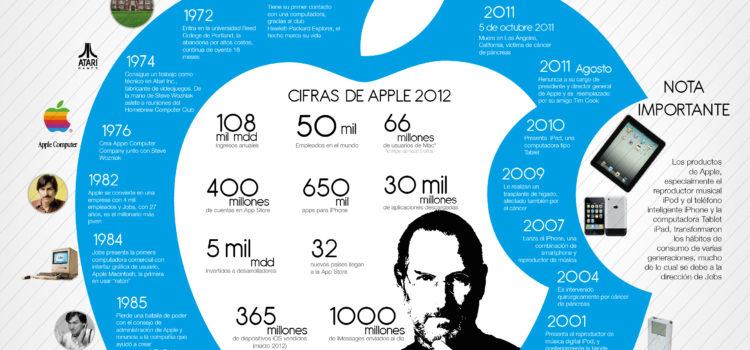 Steve Jobs: 1955-2011 #infografia #infographic #apple #jobs