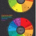 El idioma de los Beatles. #infografia #infographics #music