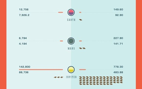El Sistema Solar En Una Imágen. #infografia #infographics #naturaleza