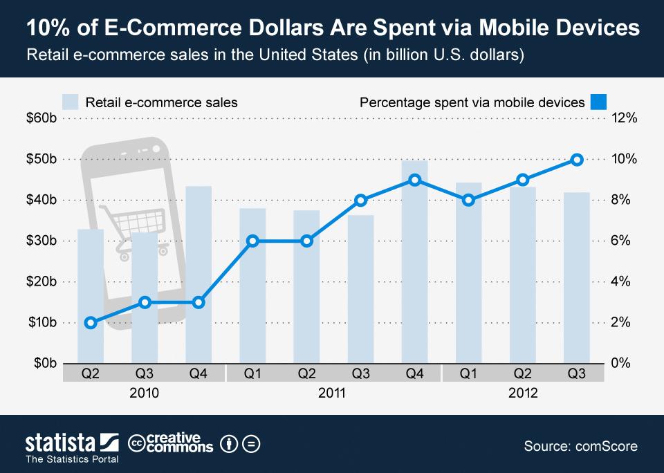El comercio electrónico móvil en USA