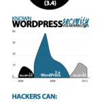 Seguridad en WordPress #infografia #infographic #socialmedia