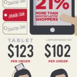 Más allá del Black Friday 2012 #infografia #infographic #marketing