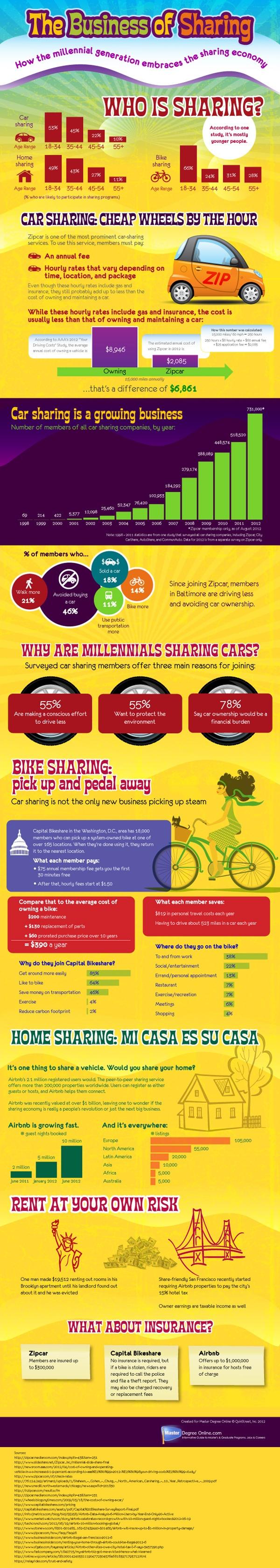el negocio de compartir