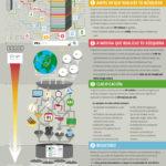 Cómo realiza Google sus búsquedas #infografia #infographic #internet