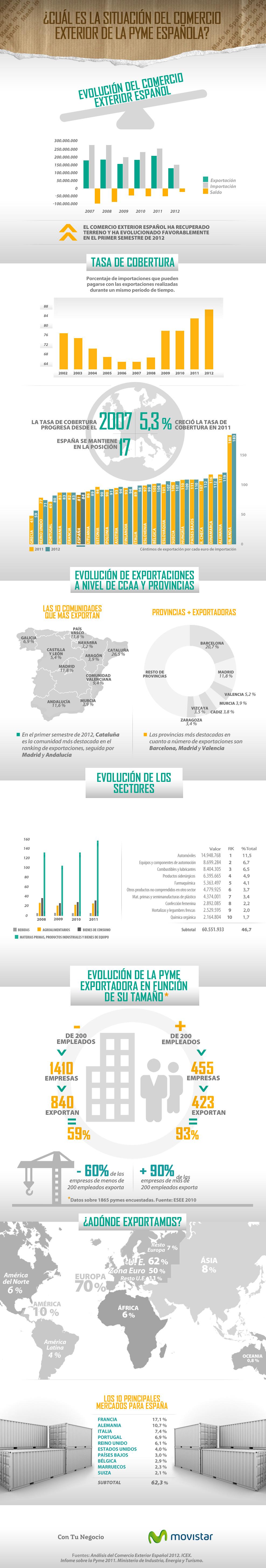 comercio exterior de la pyme española