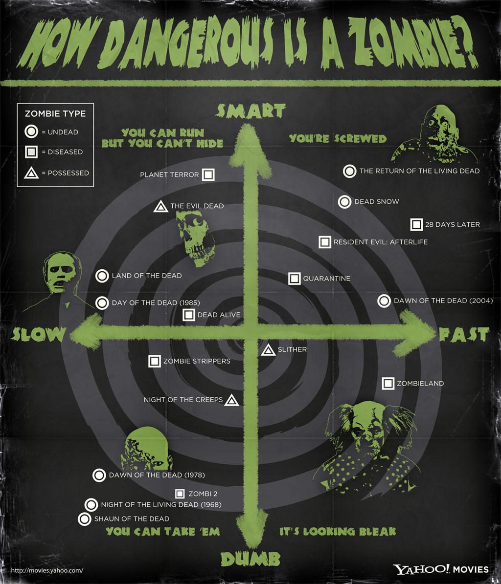 how-dangerous-is-a-zombie_50290a70df188