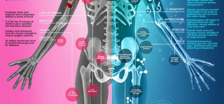 Nanotecnología para el cuerpo humano #infografia #infographic #health