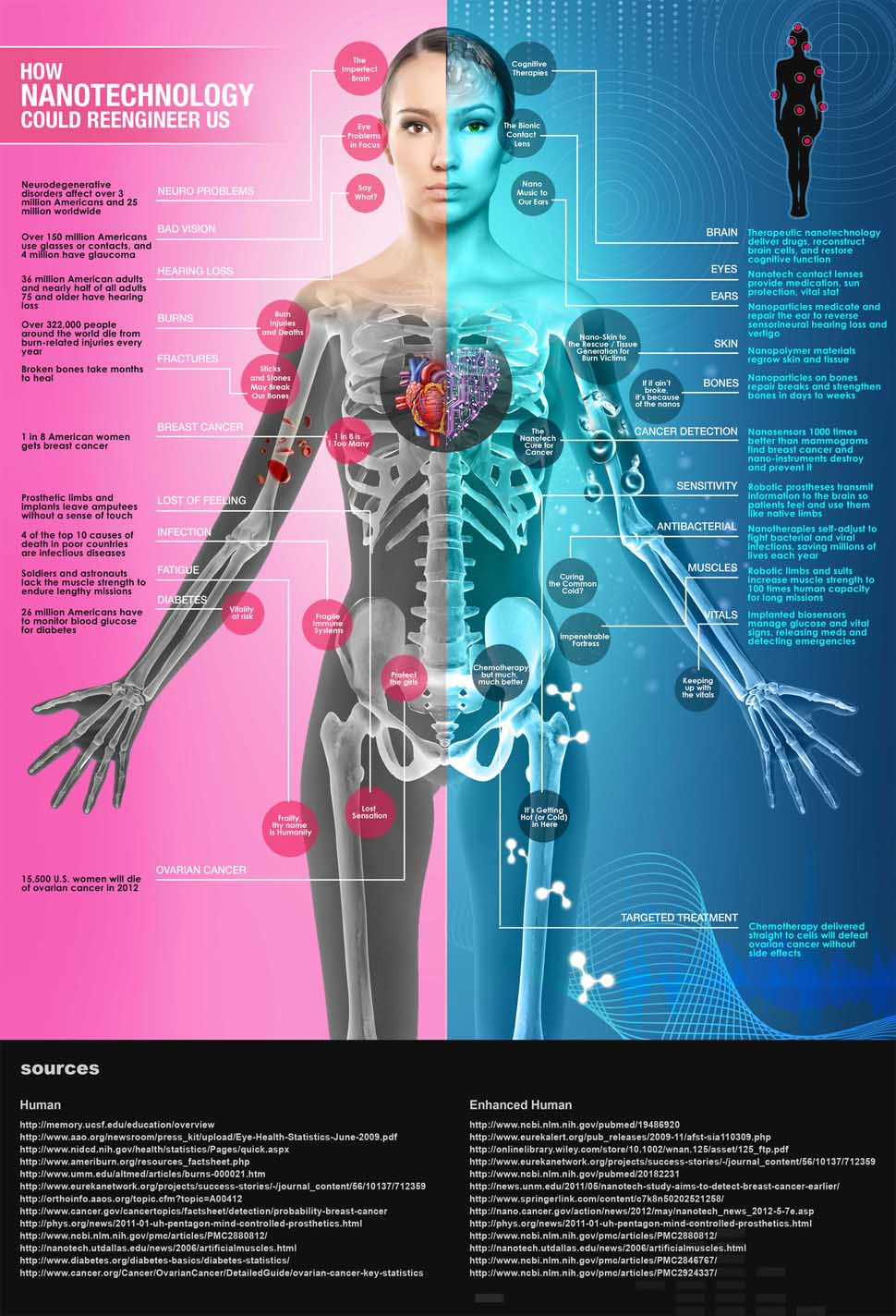 nanotecnología para el cuerpo humano