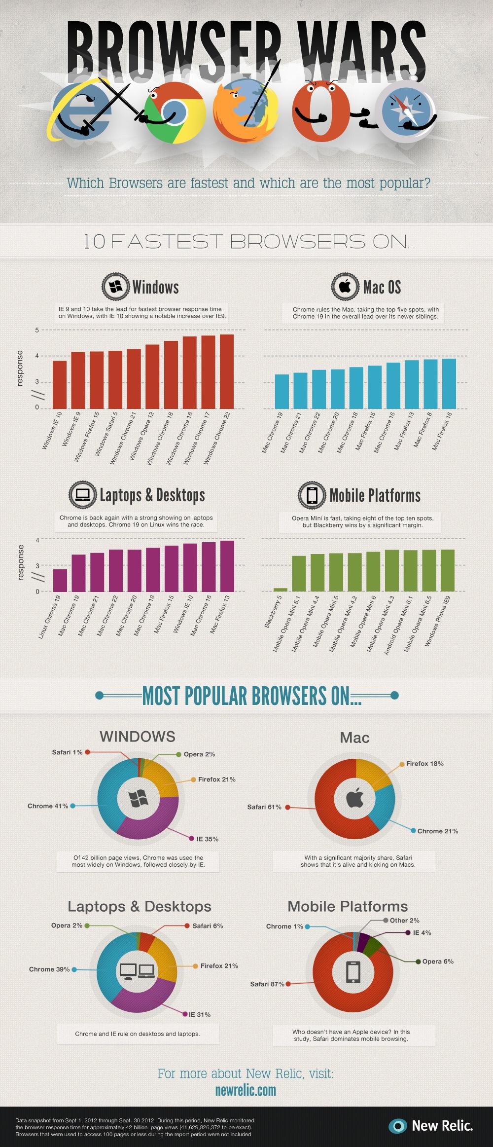 navegadores más populares