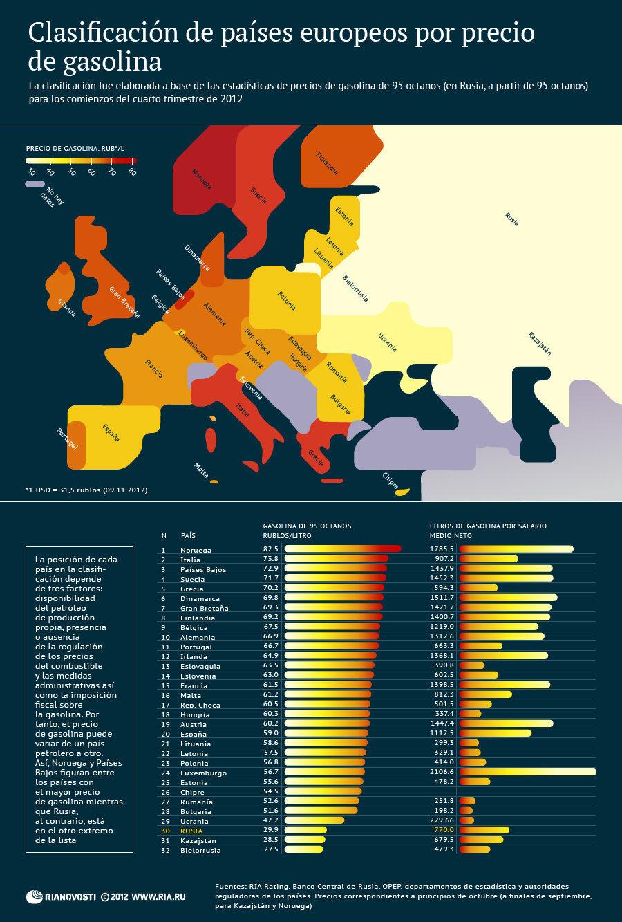 precio de la gasolina en europa