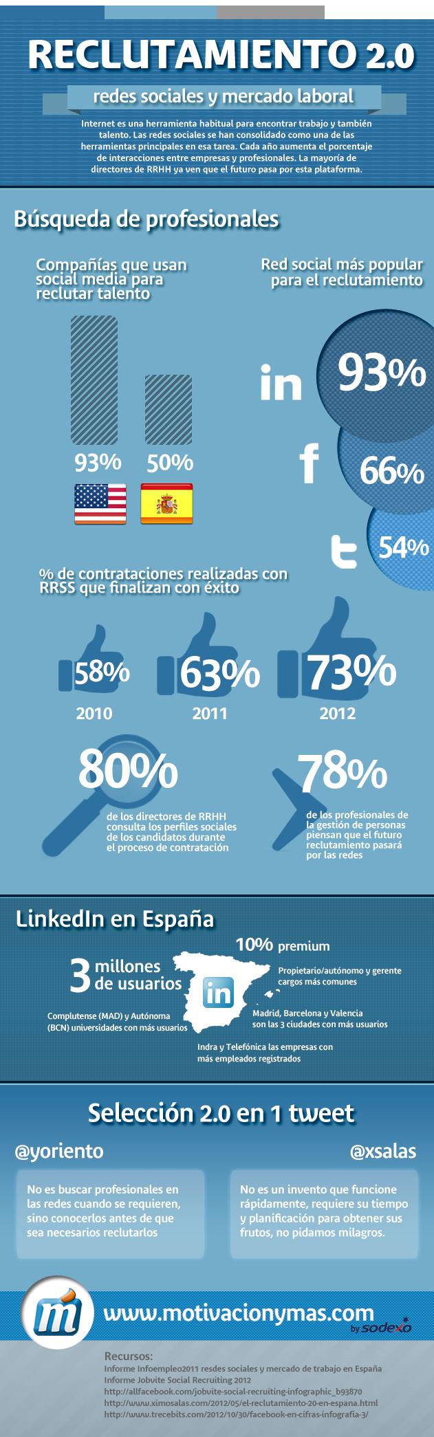 reclutamiento en redes sociales y mercado laboral