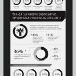 El trabajo movil ya es una realidad #infografia #infographic #internet