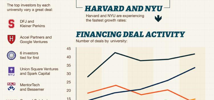 Universidad y emprendimiento (USA) #infografia #infographic #education