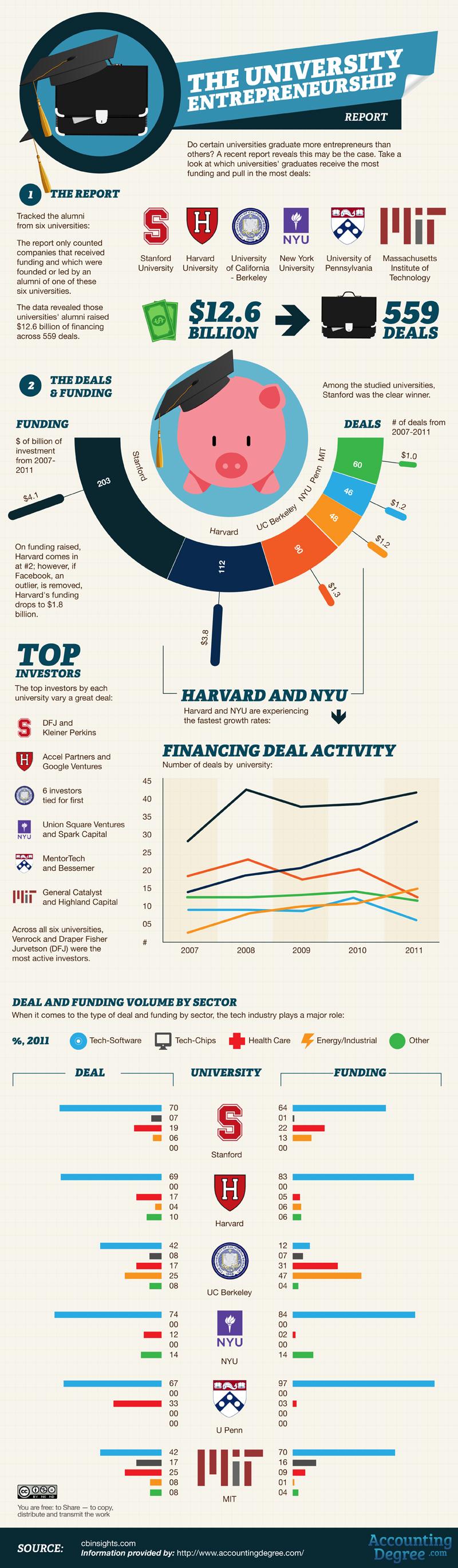 Universidad y emprendimiento