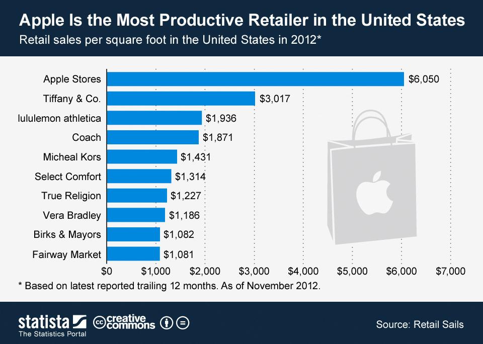apple rentabiliza mejor que nadie sus tiendas