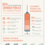 Los recortes en la sanidad pública. #infografia #crisis