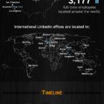Todo lo que debes saber sobre Linkedin #infografia #linkedin #socialmedia