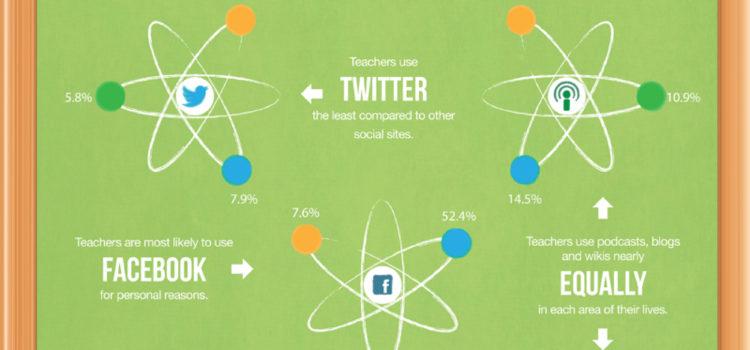 Profesores y Redes Sociales #infografia #socialmedia #education