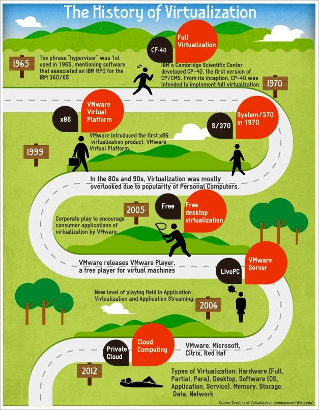 Historia de la virtualización