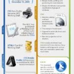 CSS, ¿Qué es? Todo sobre las hojas de estilo. #infografia #web