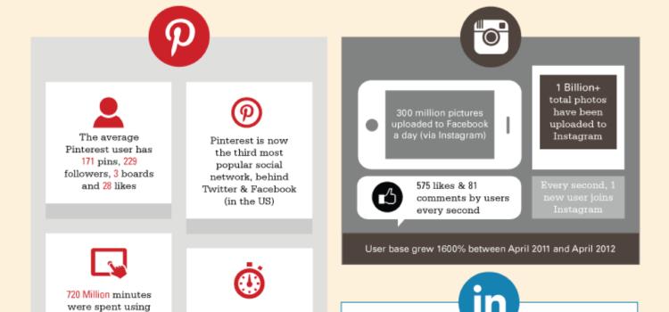 100 hechos y estadísticas sobre las redes sociales. #infografia #socialmedia