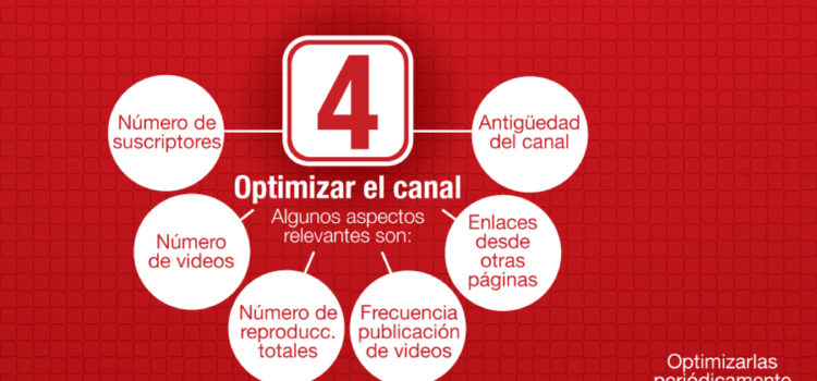 Cómo optimizar tus vídeos de Youtube. #tutorial #socialmedia