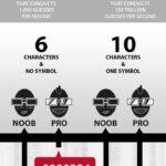 ¿Es segura tu contraseña contra hackers? #infografia #seguridad