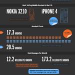Década inalámbrica, 10 años con WIFI. #infografia #internet