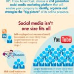¿Estar o no estar en las redes sociales? #infografia #socialmedia