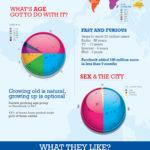 Facebook al rededor del mundo. #infografia #facebook