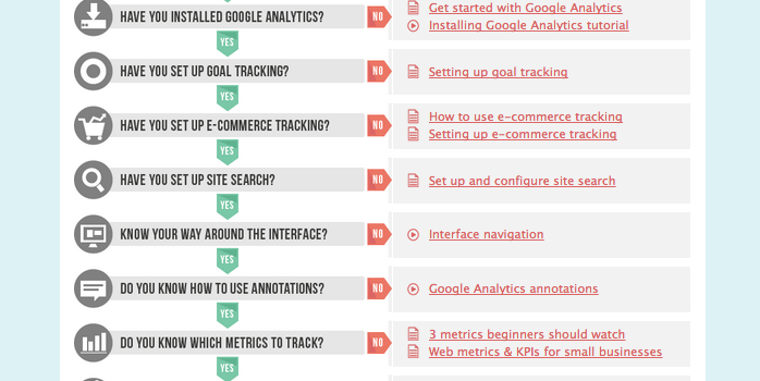 Guia completa para Google Analytics. #tutorial #productividad