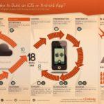 ¿Cuánto tiempo cuesta crear una aplicación móvil? #infografia #app