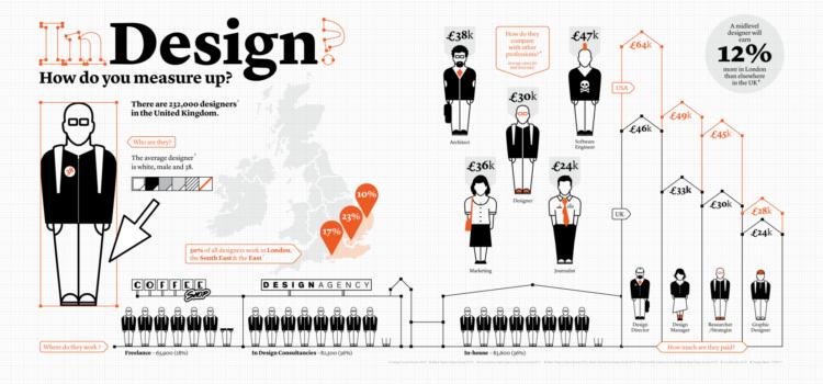 Perfil común entre los diseñadores ingleses. #infografia #diseño