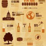 Bourbon, el whisky del viejo continente. #infografia #wishky