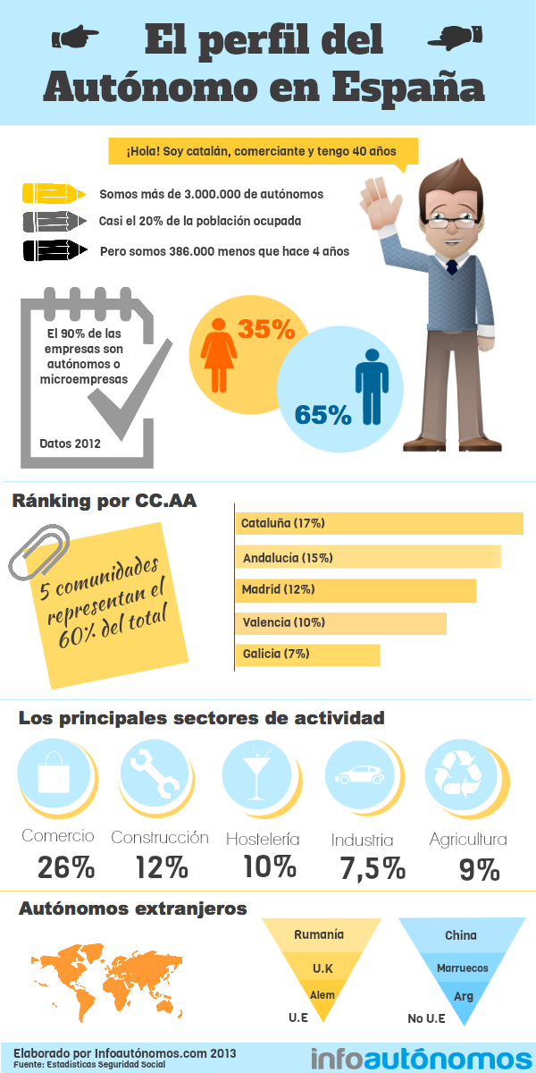 perfil de autónomos en España