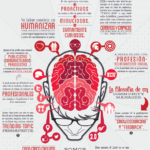 Anatomía de un community manager. #socialmedia #infografia