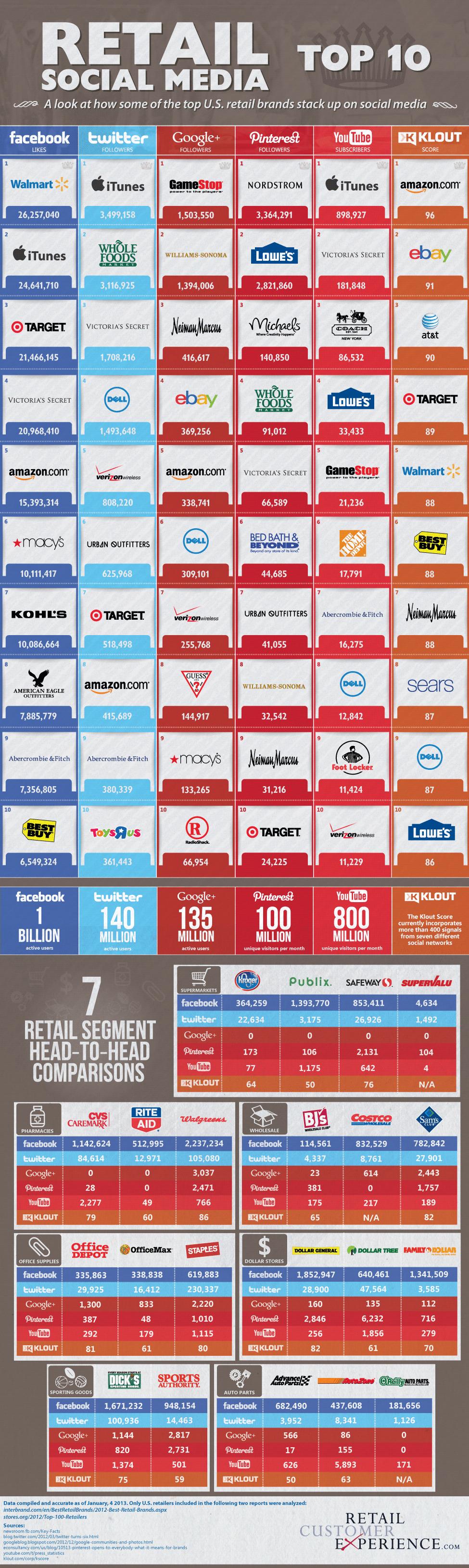 retail-social-media-top-10_50eee85a85e9c