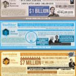 Los 5 mejores emprendedores del 2012 #infografia #emprendizaje
