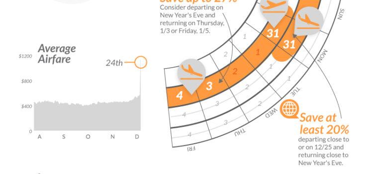 Cuando coger billetes de avión para las vacaciones. #infografia #economia