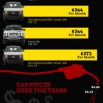 La historia de la furgoneta, el vehículo multiusos. #infografia #historia